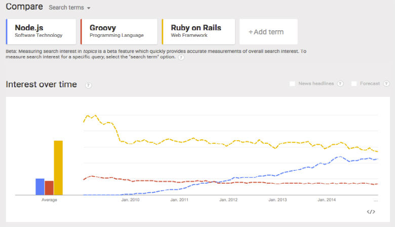 Compare Node.js with Groovy and Ruby on Rails