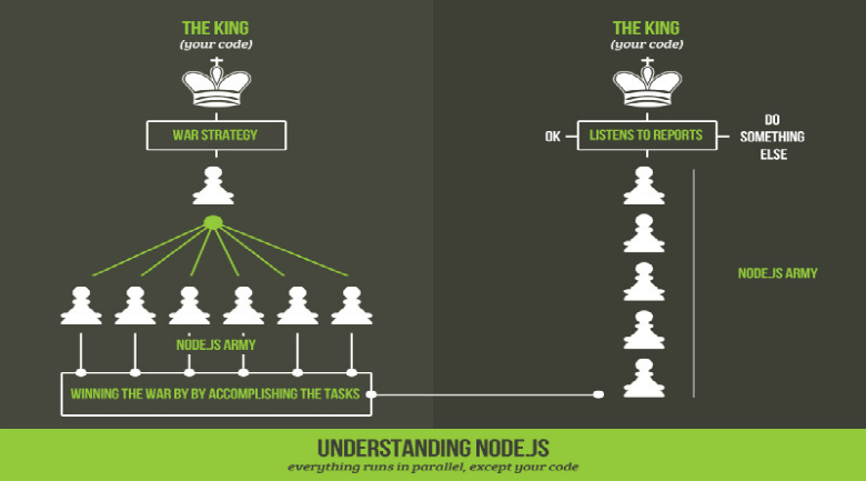 Why Do Top Startups Use Node js for Web Application Development?