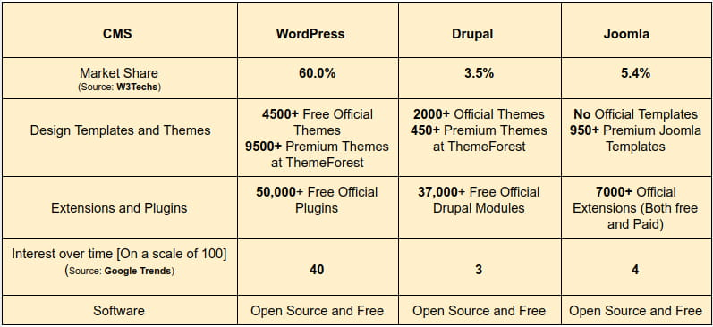 WordPress vs Drupal vs Joomla-min